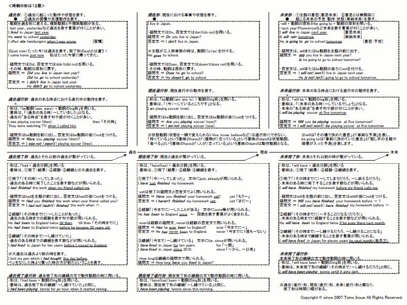 英語の時制の使い分け資料