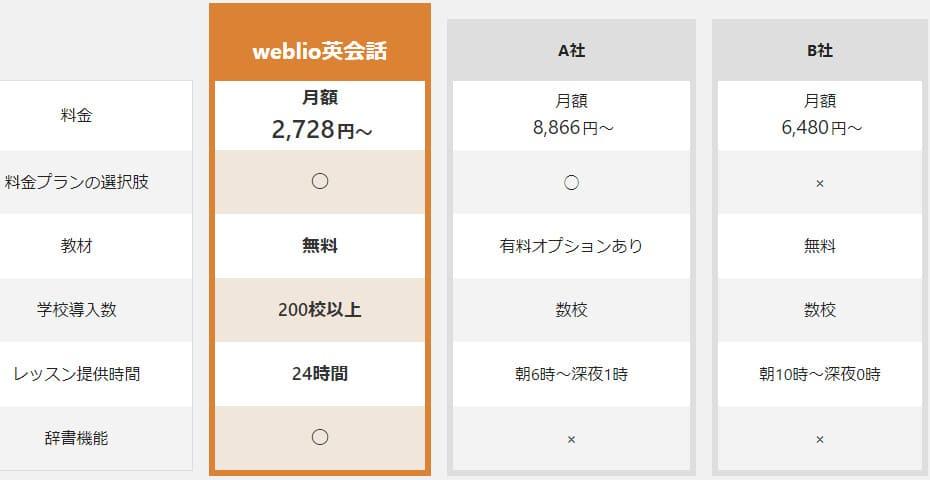 weblio英会話の口コミ・評判