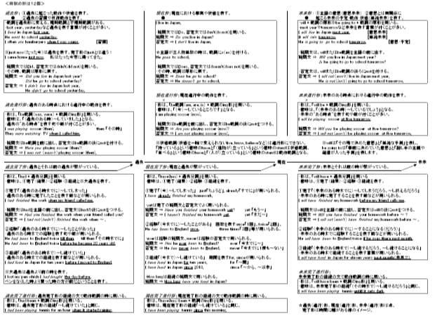 毎日5分英文法の無料レポート