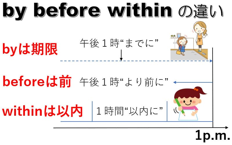 by・before・withinの違い