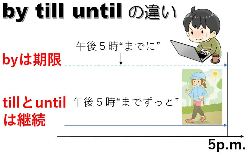 by・till・untilの違い