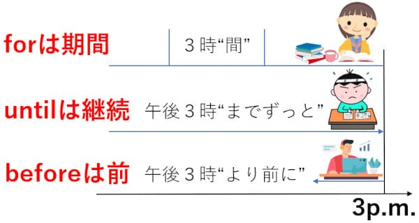 for・until・beforeの使い方